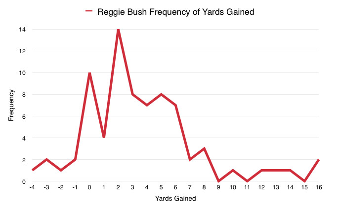Reggie Bush Frequency of Yards Gained