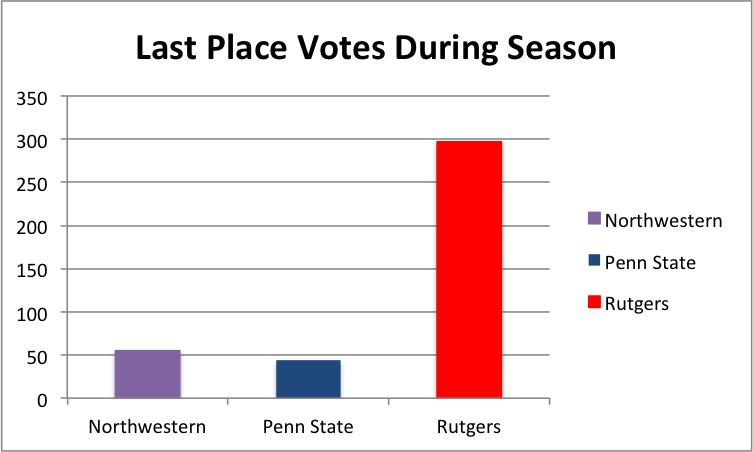 last place season