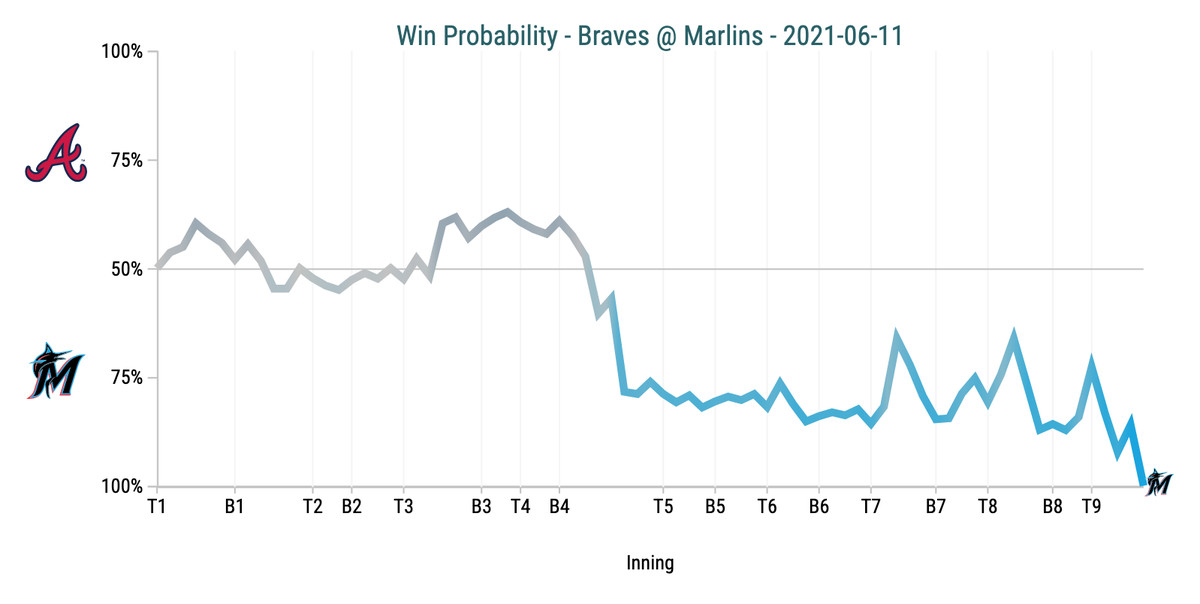 Win Probability Chart - Braves @ Marlins