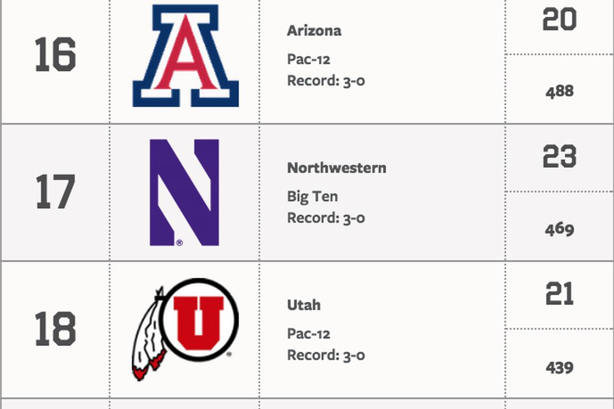 Northwestern up to No. 17 in Week 4 AP Poll - Inside NU