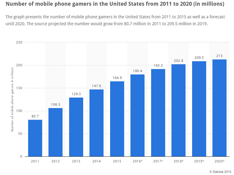 A chart of the number of mobile phone gamers.