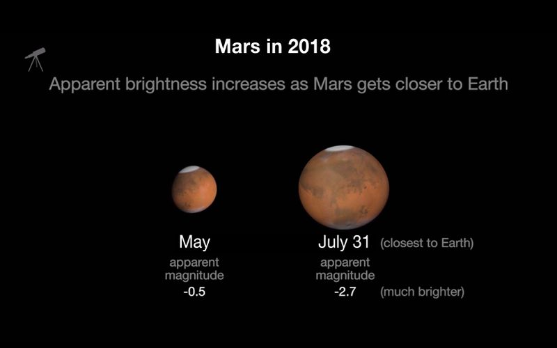21871_Mars_in_2018_apparent_size Mars will be extra big and bright in the sky this weekend. Take a look for yourself.