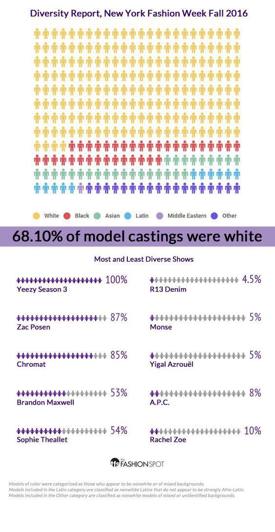 diversity NYFW