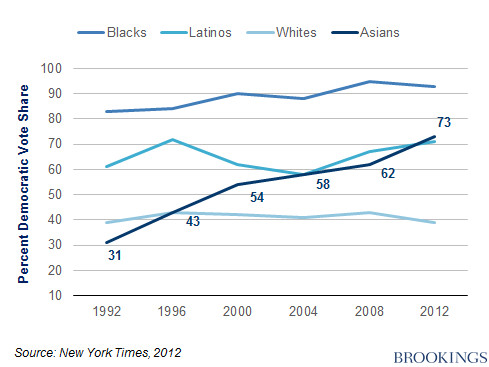 Brookings Institution chart showing partisan vote share for Asian Americans, Latinos, black and white Americans over time.