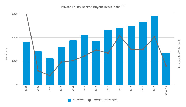 Chart of private equity-based buyout deals in the US from 2007 to 2019.