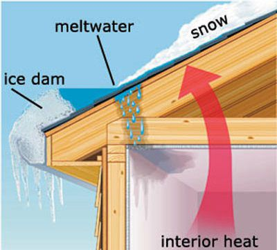 Use a fan on the interior of your house to blow cold air to stop meltwater from leaking into the house.