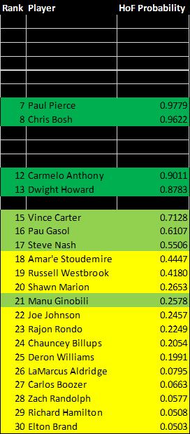 NBA HOF List