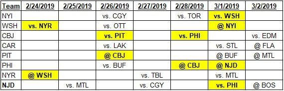 Team schedules for 2-24-2019 to 3-2-2019