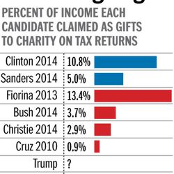 Candidates and charitable giving