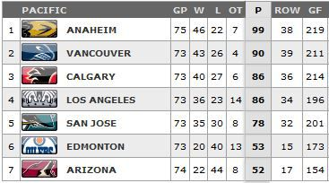 Pacific Division leaders March 2015