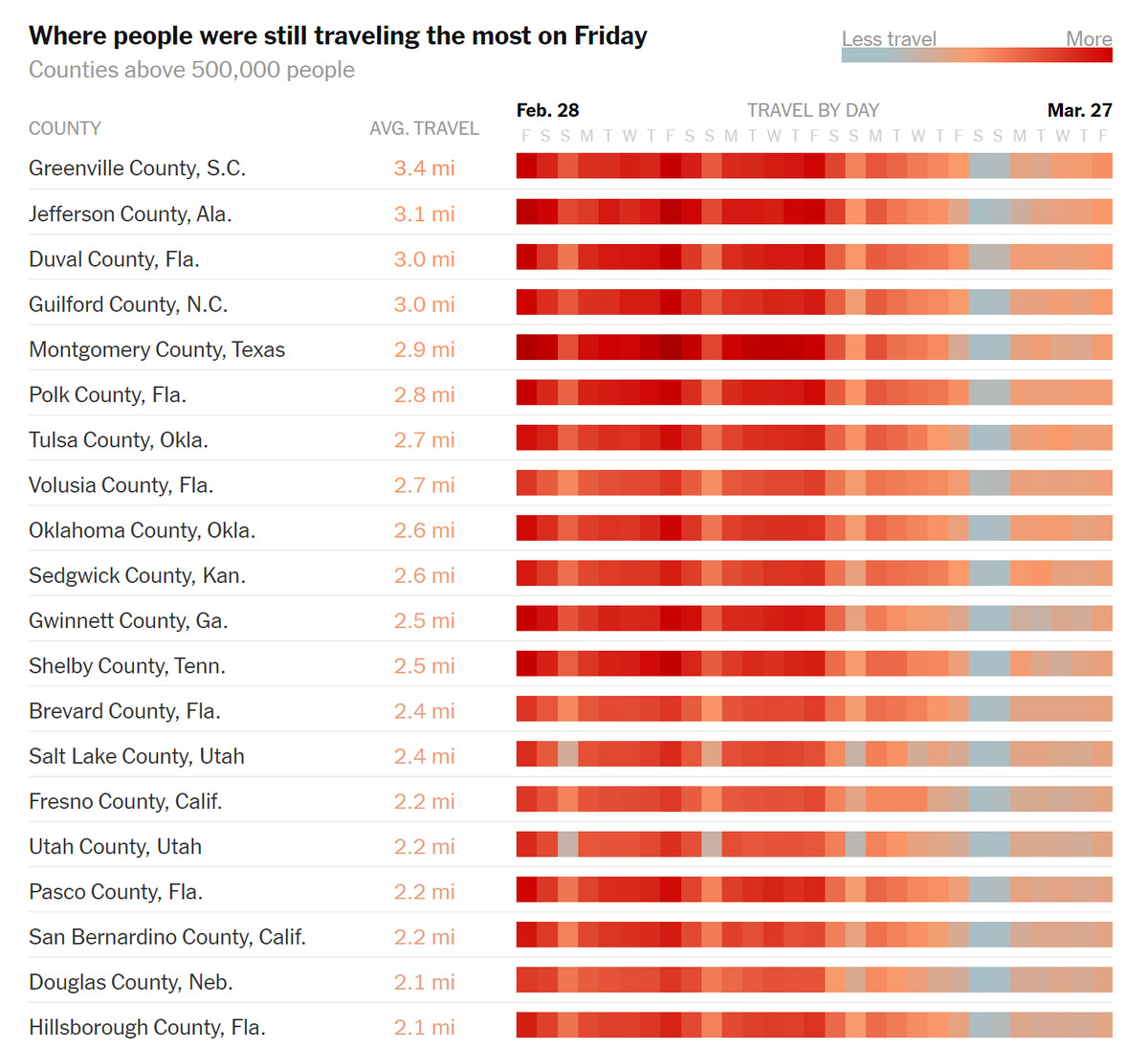 A chart shows which U.S. counties had people traveling the most as of Friday.