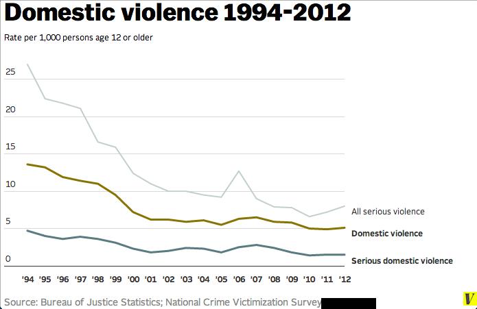 Domestic violence 1994-2012