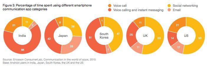 ericsson voice usage