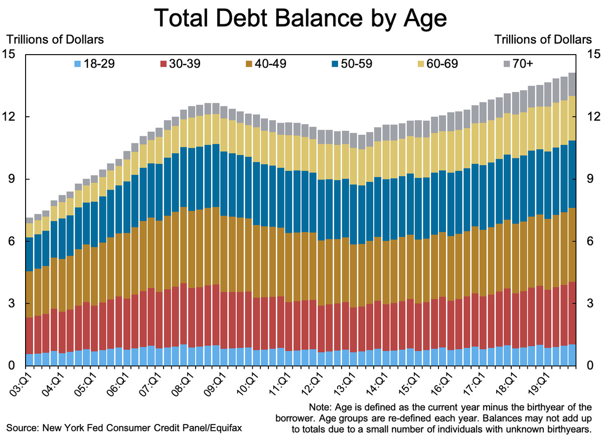 A chart showing total American debt by age over time. Debt has risen at a steady rate since 2012; about one third of it is held by people under the age of 40.