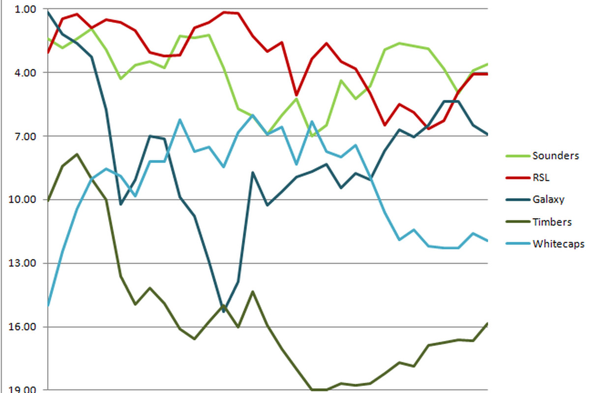 Graphing Seattle's Rivals' Average Rankings Throughout 2012
