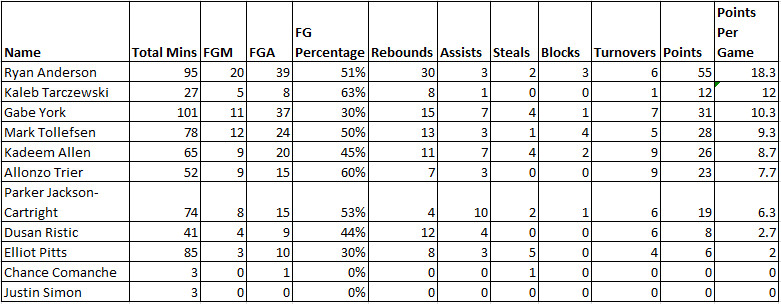 Combined Stats for Wooden Legacy