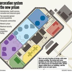 Incarceration system for the new prison