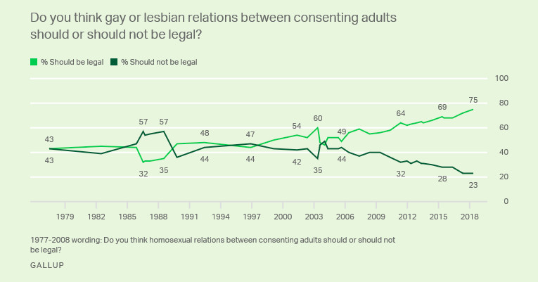 A chart showing US opinions on whether homosexuality should be legal.