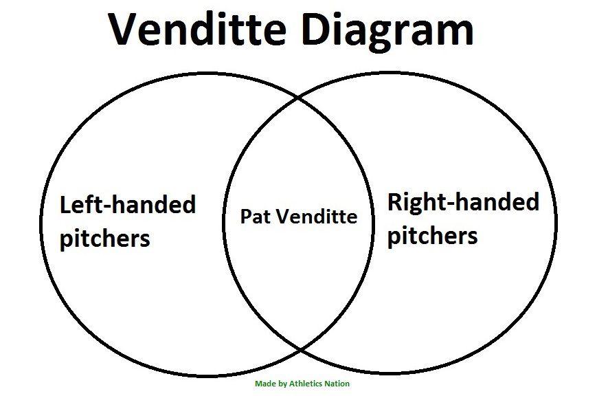 Venditte Diagram