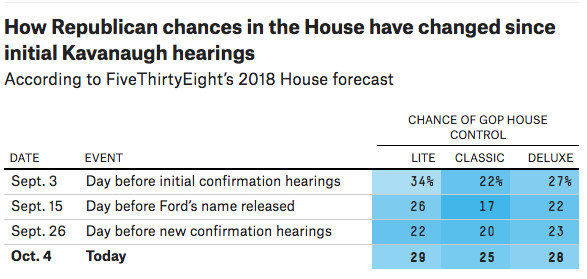 Brett Kavanaugh Senate confirmation vote: the impact on 2018