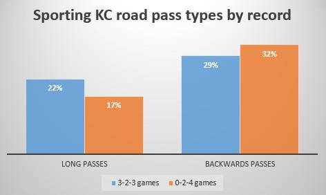 defensive pressure skc pass types