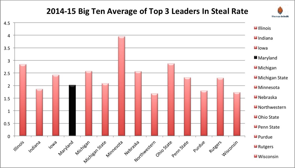 1415 big ten steal ratezzzzz