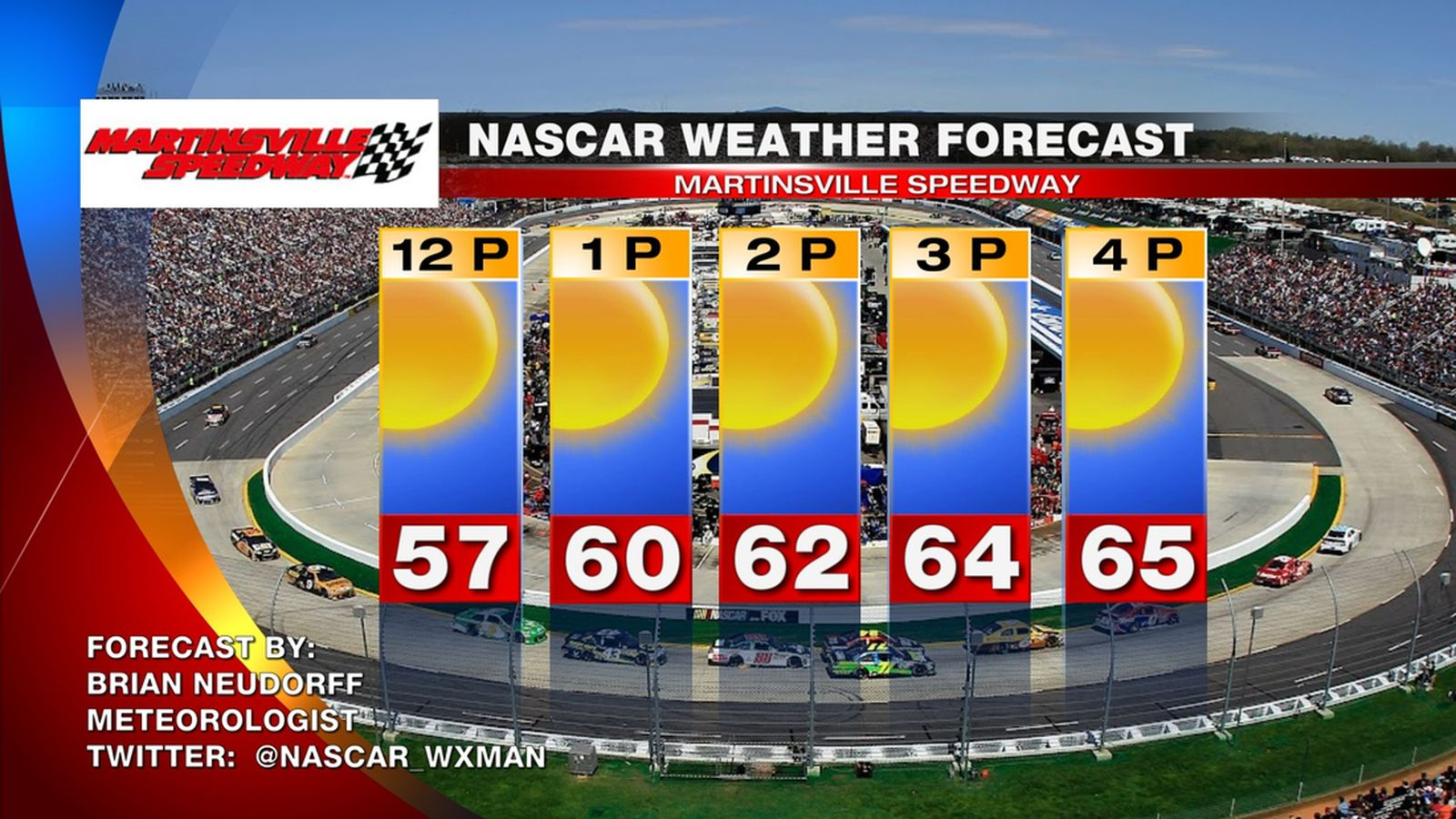 Nascar At Martinsville 2013 Race Day Weather Forecast