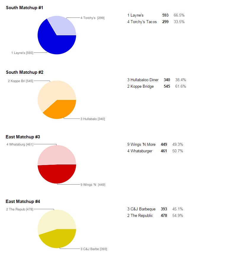 GBH 16 results part 1