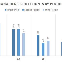 CF: Corsi For, CA: Corsi Against, SF: Shots For, SA: Shots Against