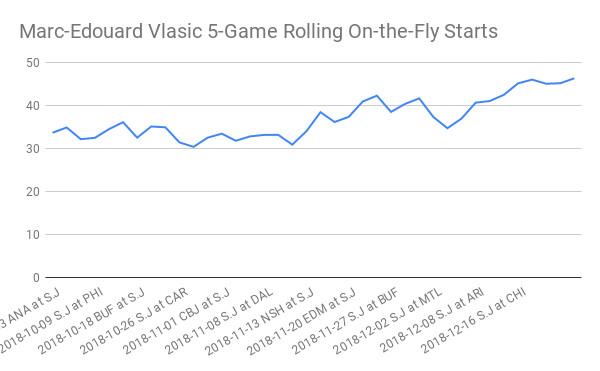 Player analysis of Marc Edouard Vlasic of the San Jose Sharks