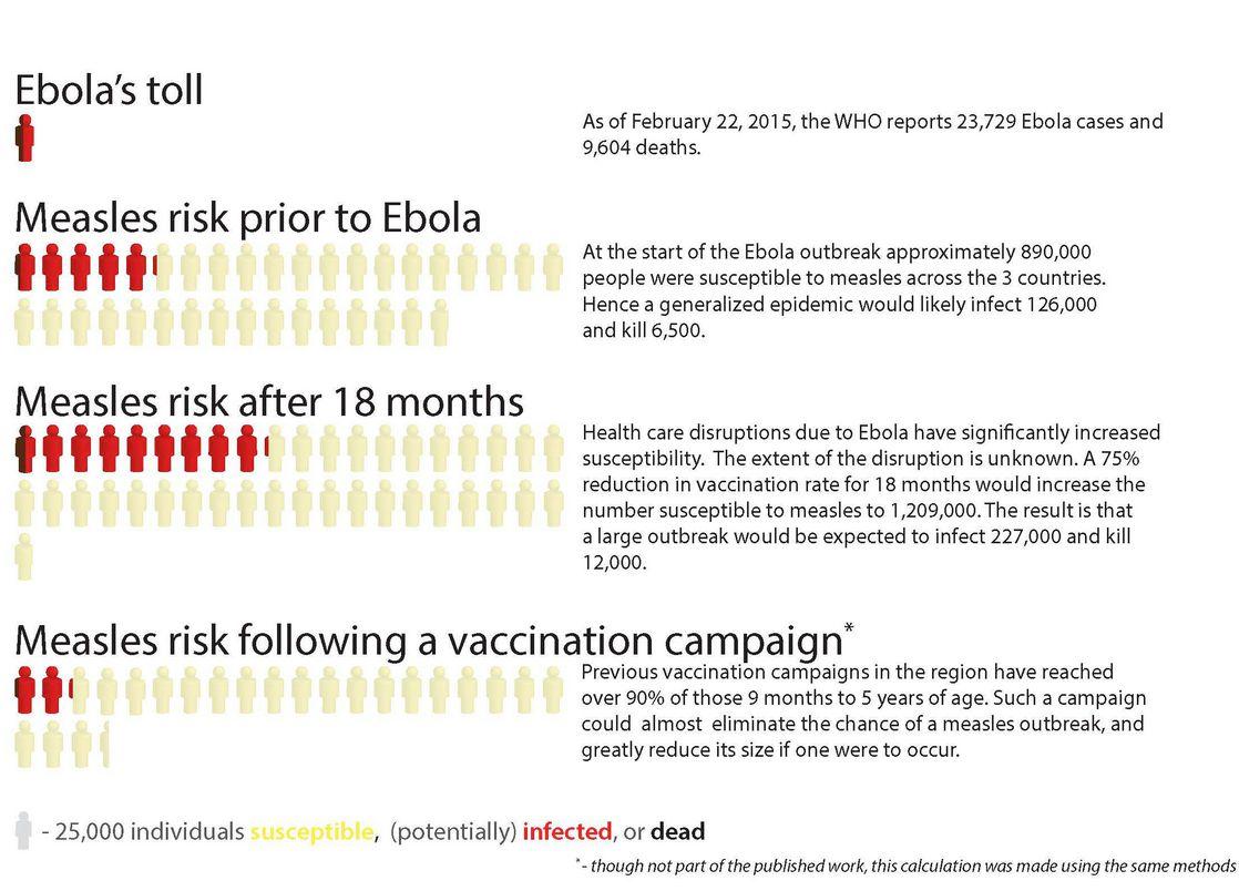 measles ebola 2