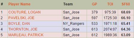 Top 5 Players in Power Play SF60, 2007-2015 (Stats.hockeyanalysis.com)