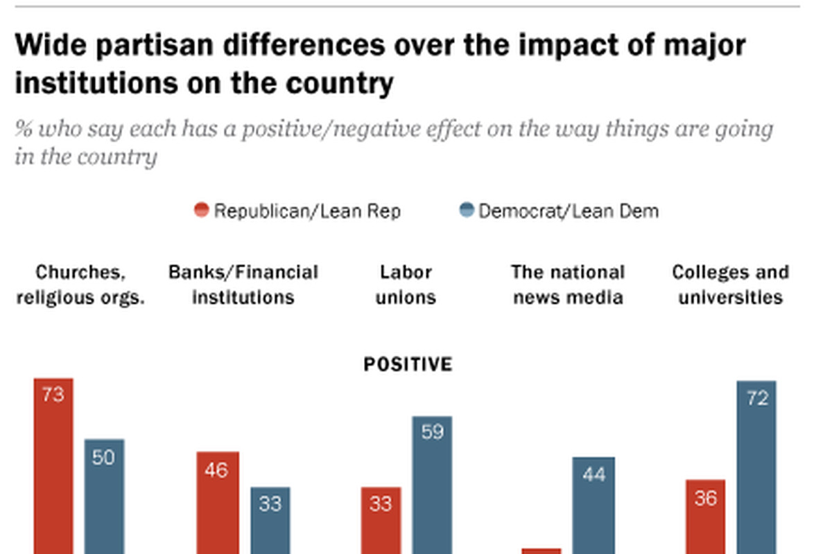 Most Republicans say colleges have negative impact on US