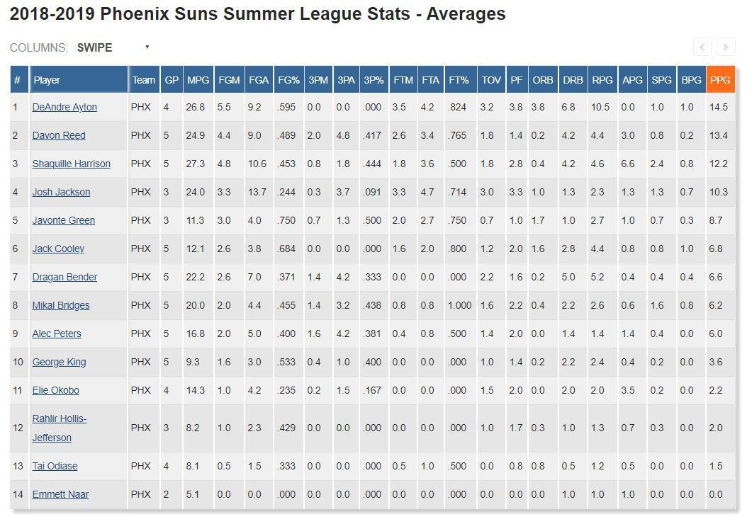 66484d0f2 Center of the Sun  Summer Suns exit NBA Summer League early with 4-1 ...