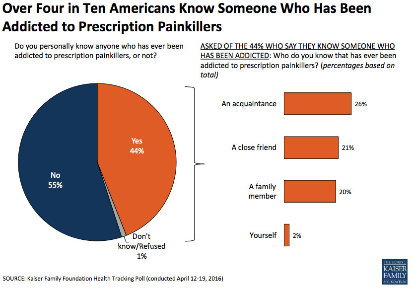 More than four in 10 Americans know someone who's addicted to prescription painkillers.