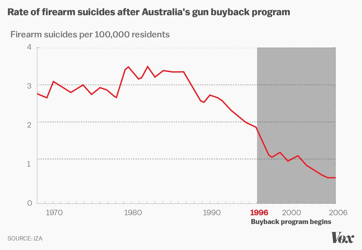 Firearm suicides plummeted after Australia's gun buyback program began.