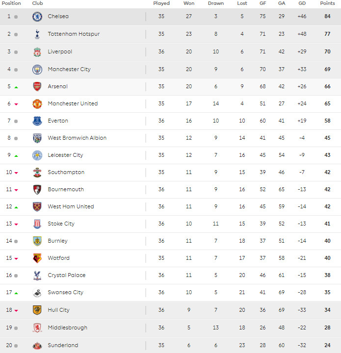 11 May Premier League table