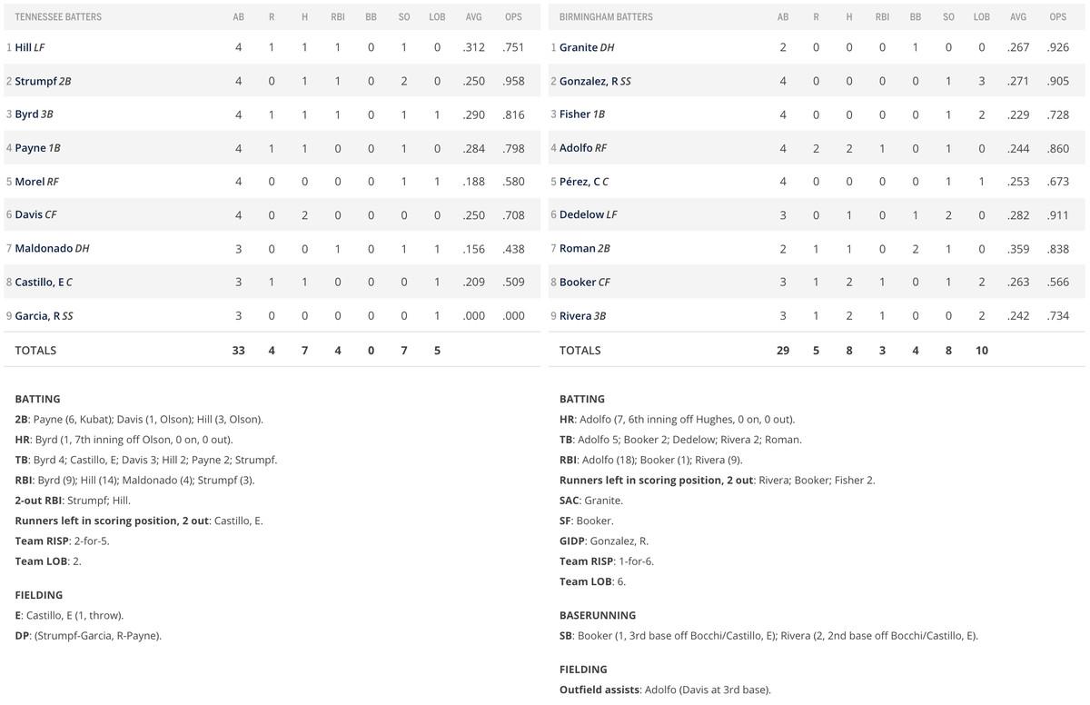 Batting box score
