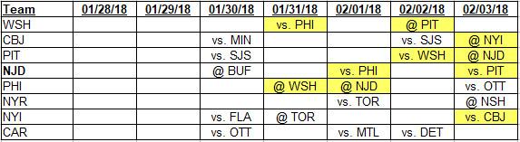 1-28-2018 Metropolitan Division Schedules