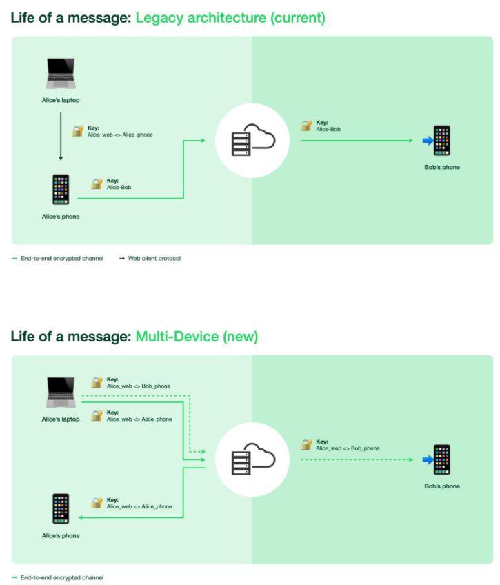 WhatsApp piedāvā vairāku ierīču atbalstu, kas darbojas bez tālruņa