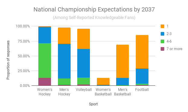 Stacked bar graph describing expectations. The important info in the chart is mentioned later in the article.