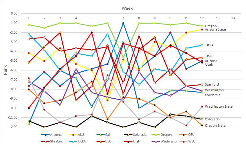 Pac-12 rankings- Week 12b