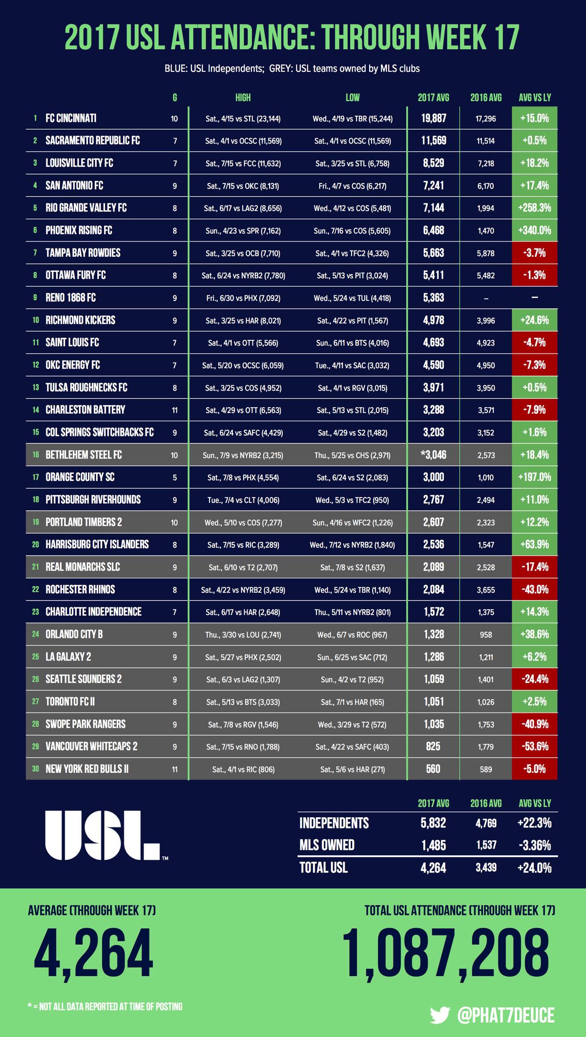 2017 USL Attendance: Through Week 17