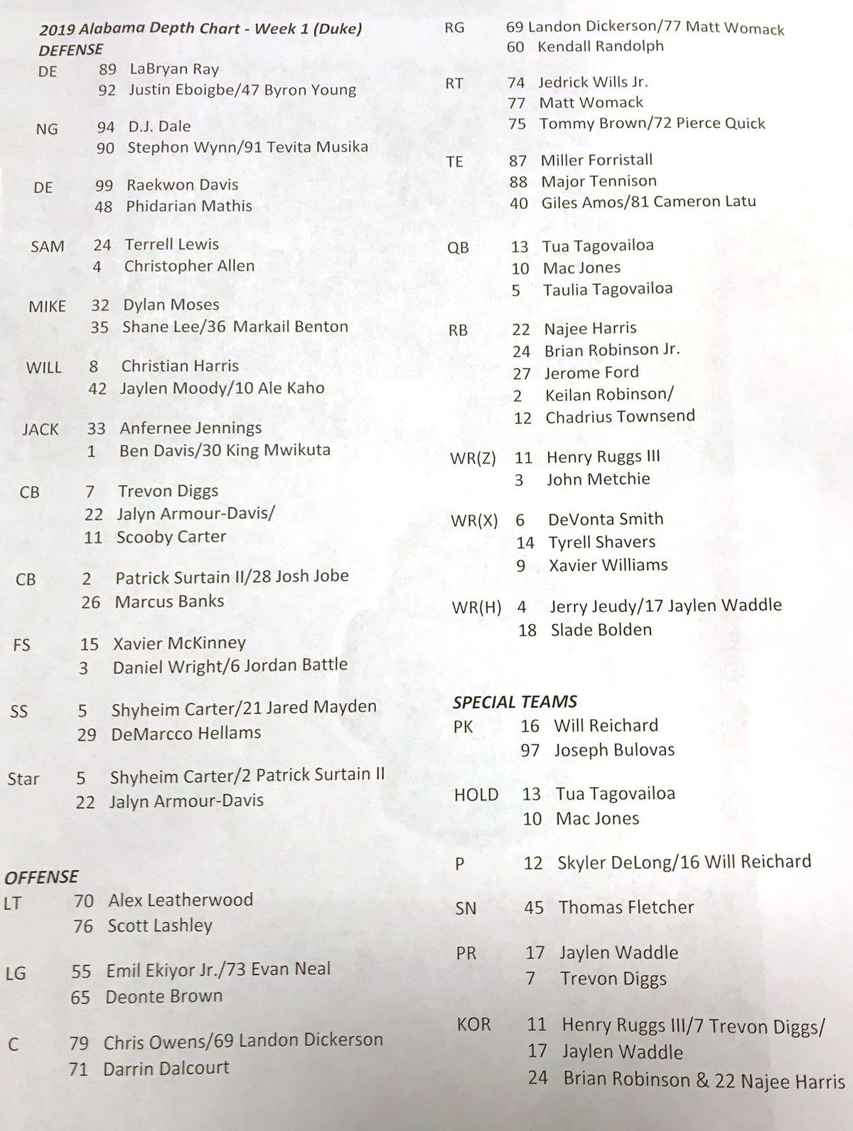 Breaking 2019 Alabama Crimson Tide Football Depth Chart Roll