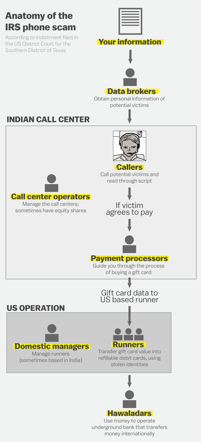 This chart shows the anatomy of the irs phone scam vox the indictment also shows us who does what and how the money travels below is a diagram that shows how this scam works based on whats in the indictment pooptronica