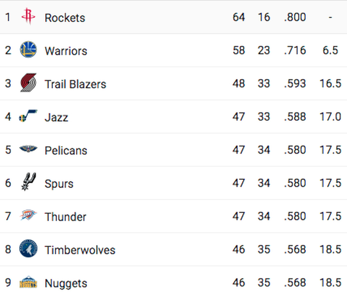Nuggets Warriors Tiebreaker: Spurs Clinch A Coveted Playoff Spot