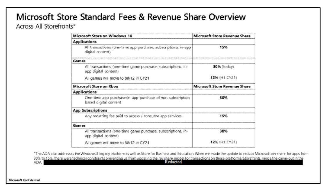 La tienda de Xbox también dará el 88% de los beneficios a los desarrolladores - No pasa semana sin que Microsoft de buenas noticias y esta no va a ser menos. En este caso, va dirigida directamente a los desarrolladores.