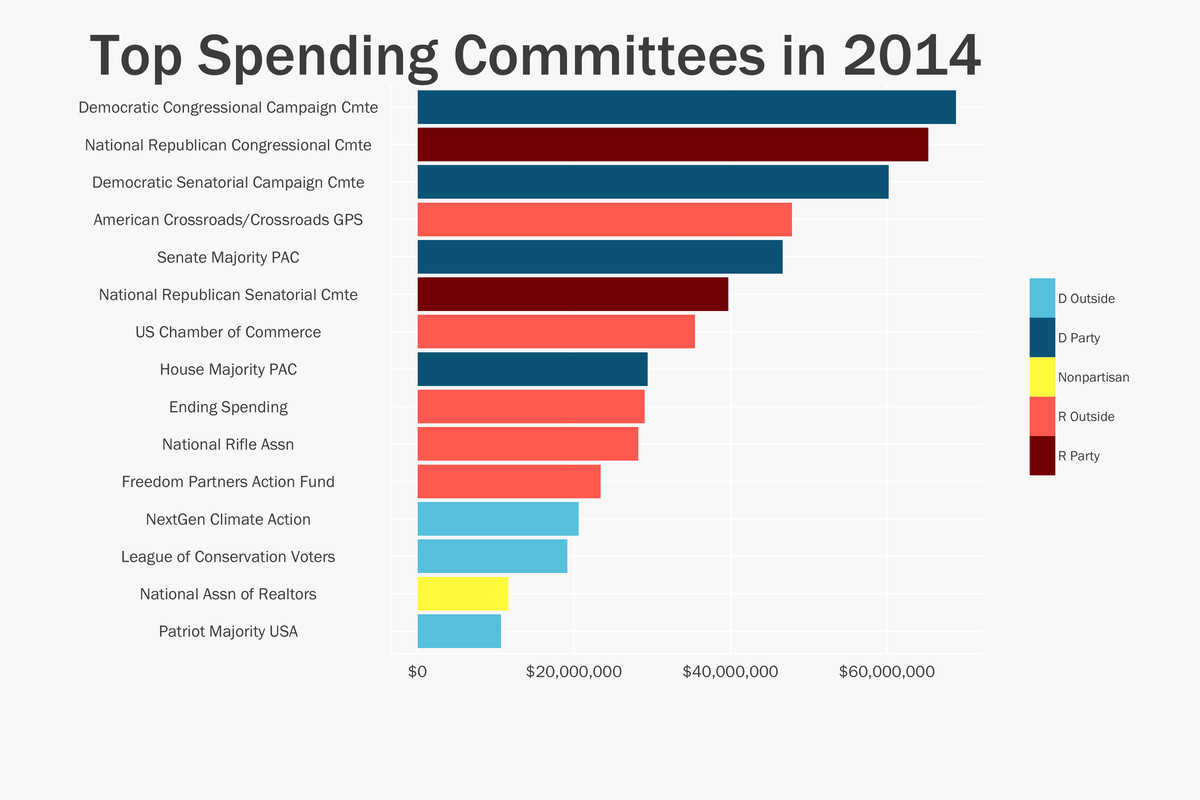 party committees