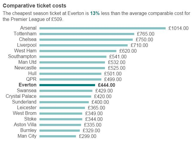 Comparative Ticket Costs