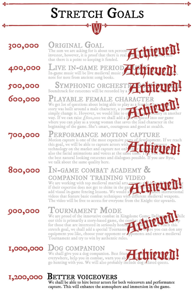 """A list of stretch goals with accompanying amounts of money required to unlock them. All are marked achieved, except the last listed as """"better voiceovers."""""""